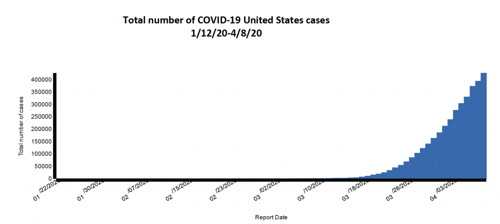 Total number of COVID-19 United States cases